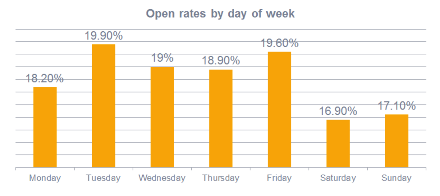 improve your open rate
